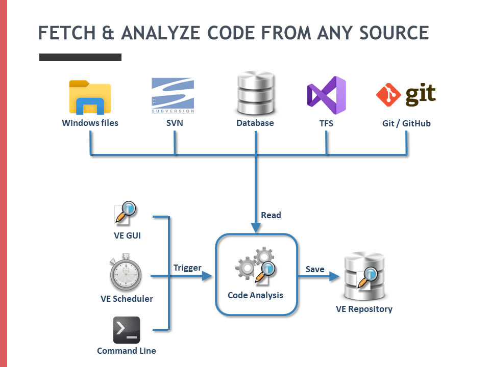 Analyze Code from GIT, SVN, or TFS Repository
