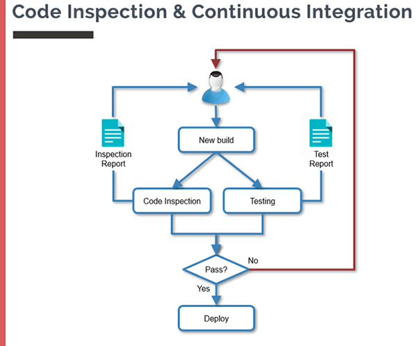 Code Inspection and Continuous Integration