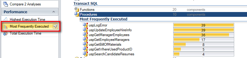 Identify most frequently executed objects in your database
