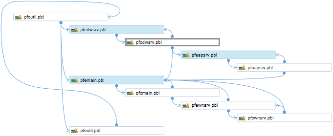 create pbl dependencies diagrams from code for review