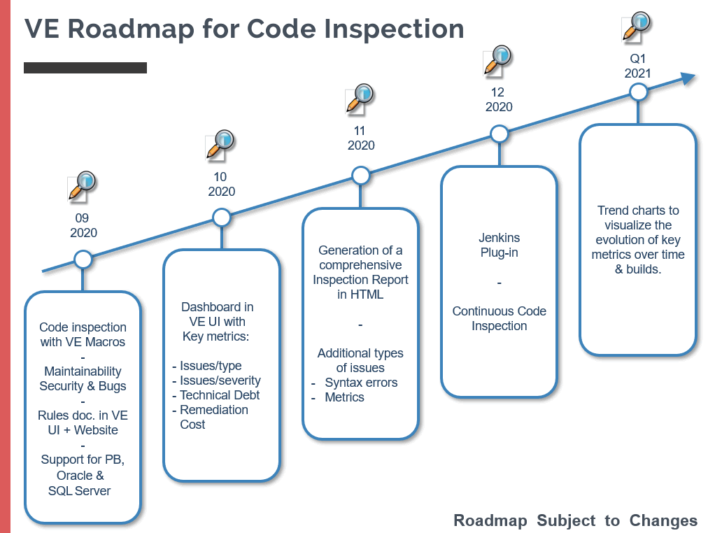 Roadmap for Code Inspection by Visual Expert