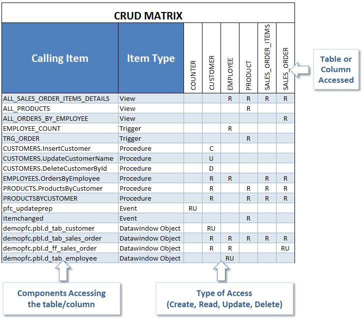 Generate a CRUD matrix to document CRUD operations (Create
