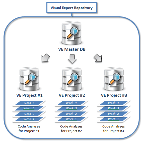 Visual Expert Analysis Repository