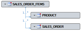 Collapsed Visual Expert Data Model Diagram