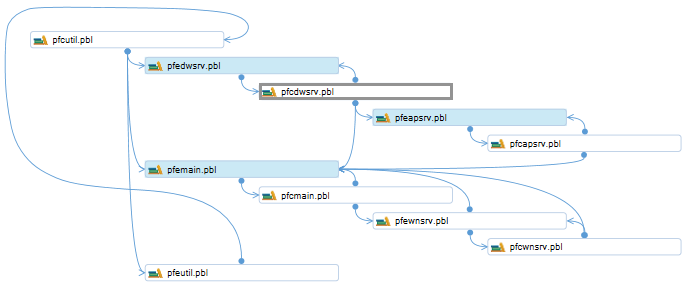 highlight connected pbls in pbl dependencies diagram