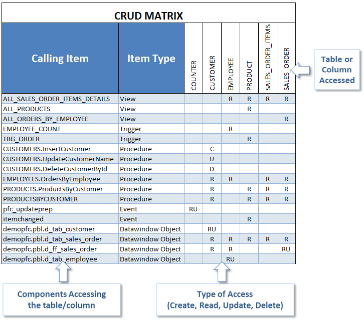 generate-a-crud-matrix-to-analyze-crud-operations
