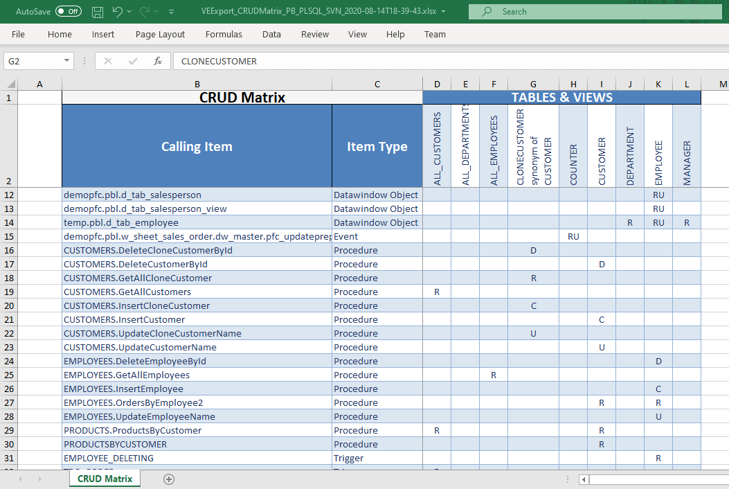 Generate a CRUD matrix to analyze CRUD operations