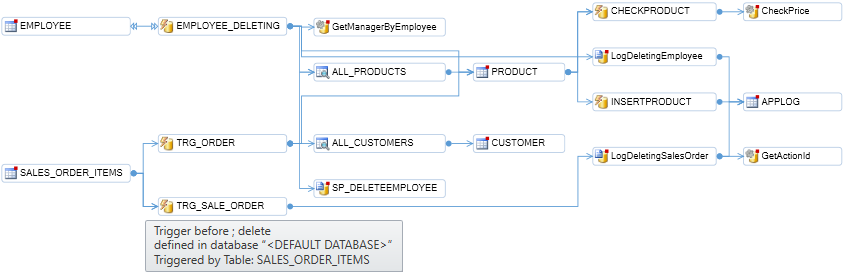 generate call tree diagrams for database objects