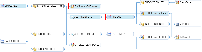 generate call tree diagrams for oracle and sql server database code with visual expert