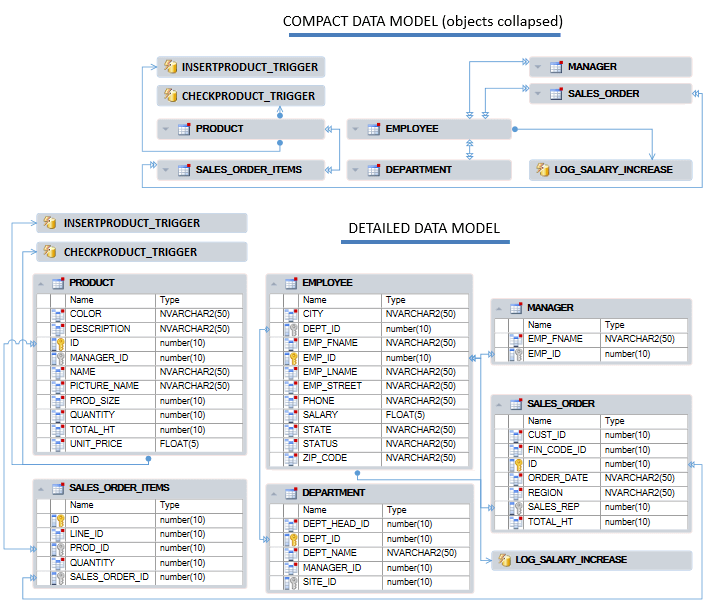 generate data model diagrams developed and compact