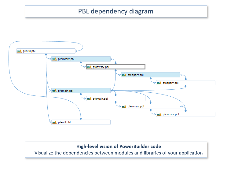 Document the structure of your PB Application | Visualize PBL dependencies