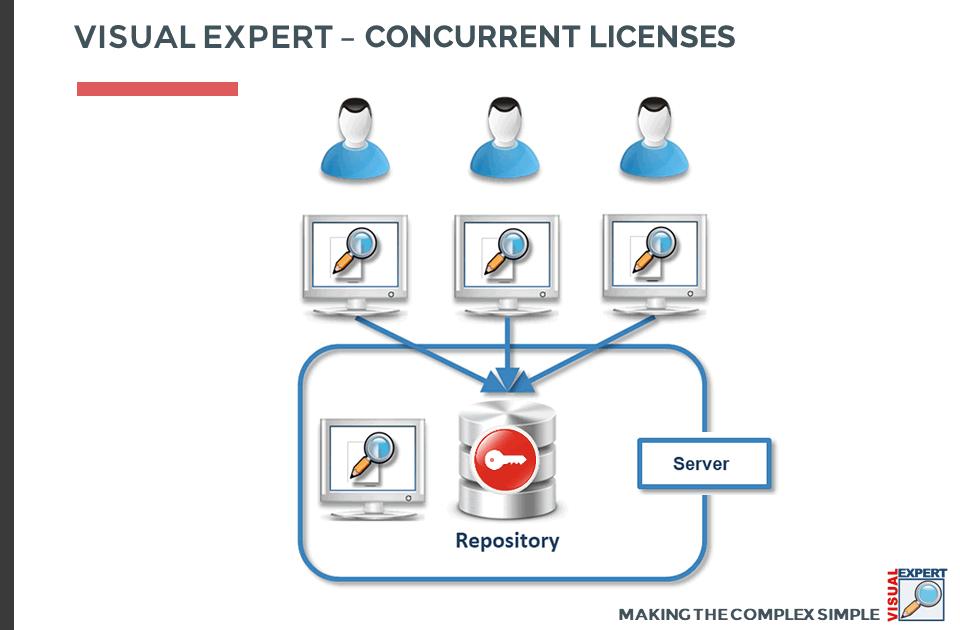 Visual Expert Concurrent Licenses