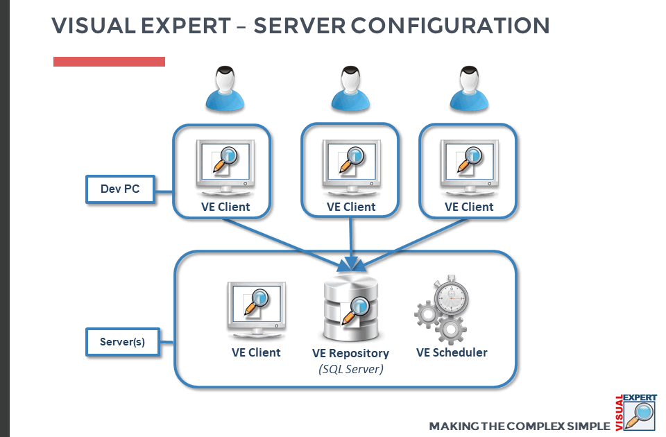 Visual Expert Server Configuration