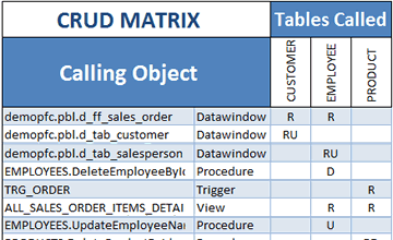 Visual Expert PowerBuilder CRUD Matrix