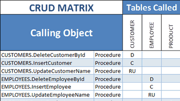 Visual Expert PL/SQL CRUD Matrix