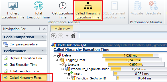 Called Hierarchy Execution Time