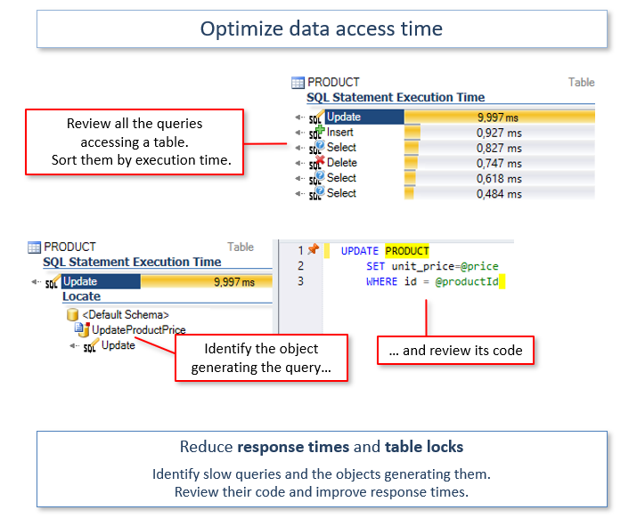 Optimize data access time: Reduce response times and table locks