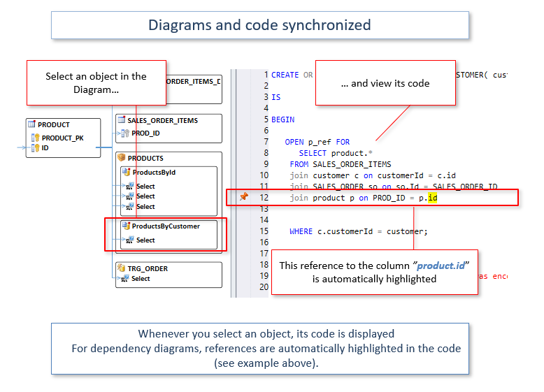 Tool for Oracle Developers - PL/SQL Code Analyzer   Visual