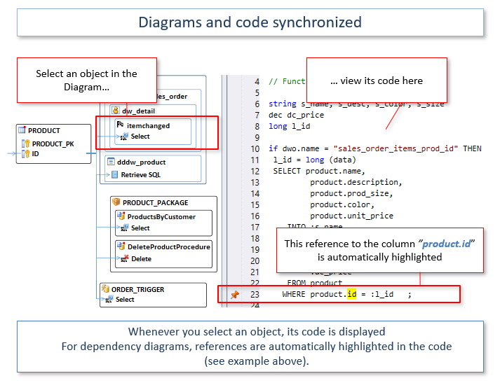 Diagrams and Source Code View Synchronization
