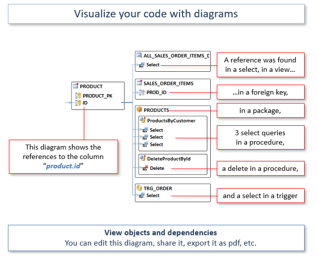 Tool for Oracle Developers - PL/SQL Code Analyzer | Visual